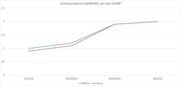 labour surplus