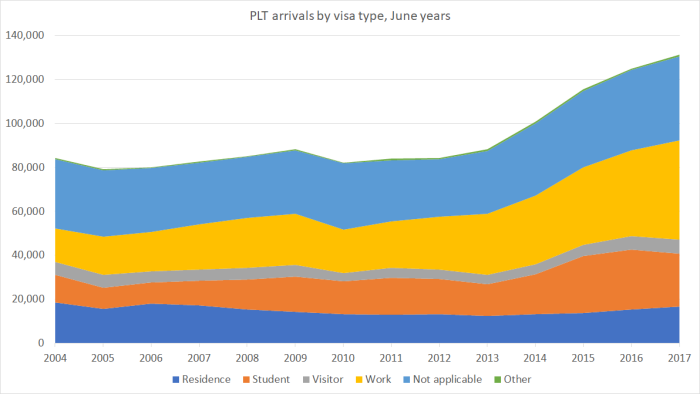 PLT arrivals by visa