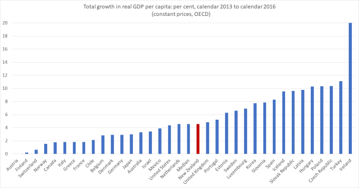 real GDP pc last 3 years