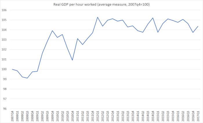 real GDP phw farrar
