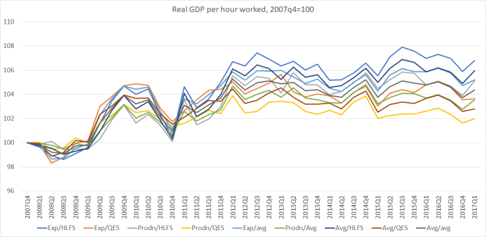 real GDP phw qtrly
