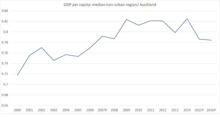 regional GDP regions vs akld.png
