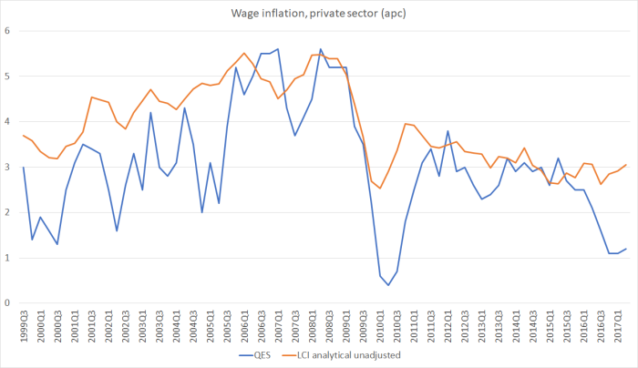 wages debate