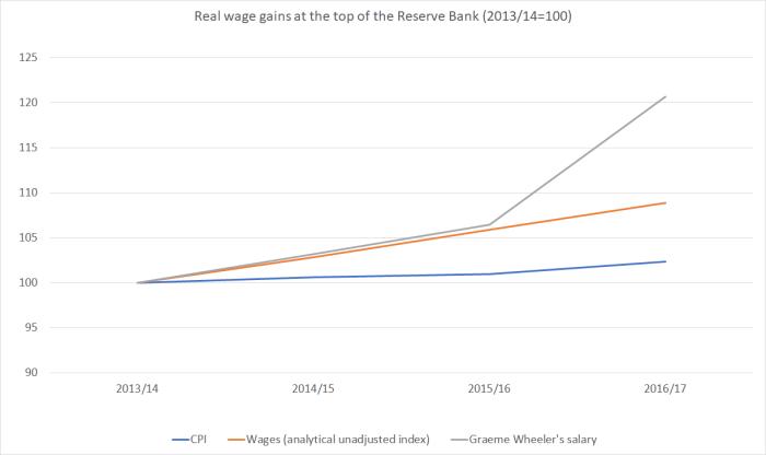 wheeler salaries