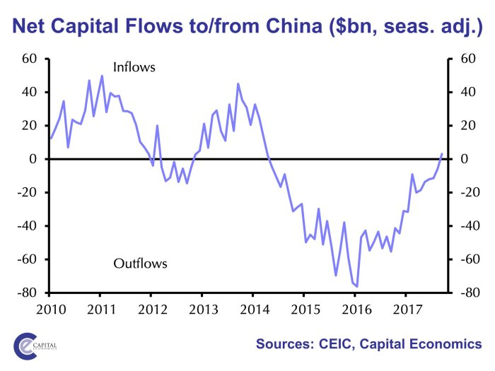 cap outflows