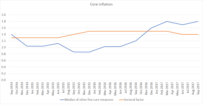 core inflation measures oct 17