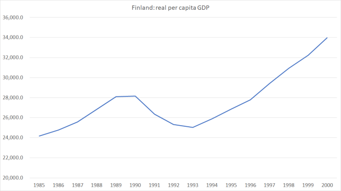 finland real pc GDP