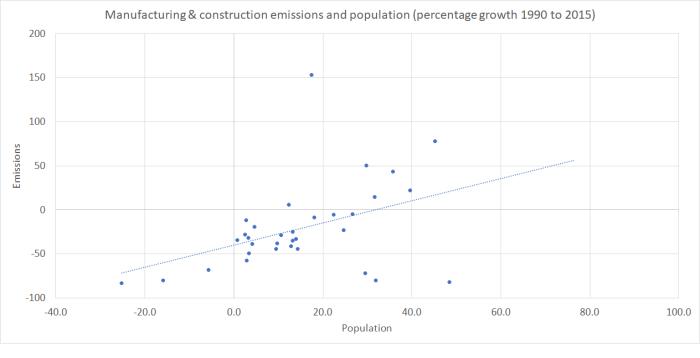 manuf emissions