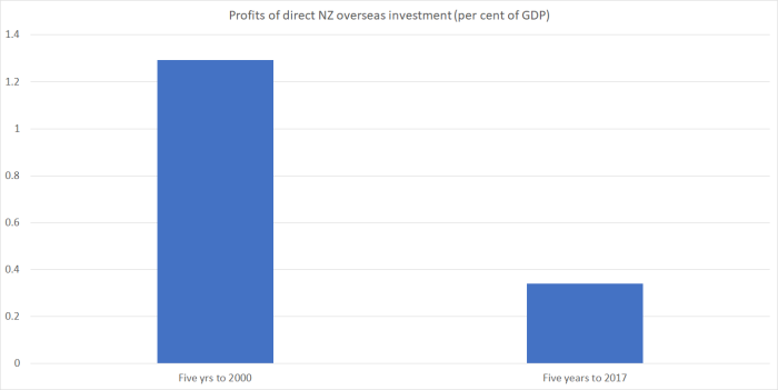 profits on NZ inv abroad
