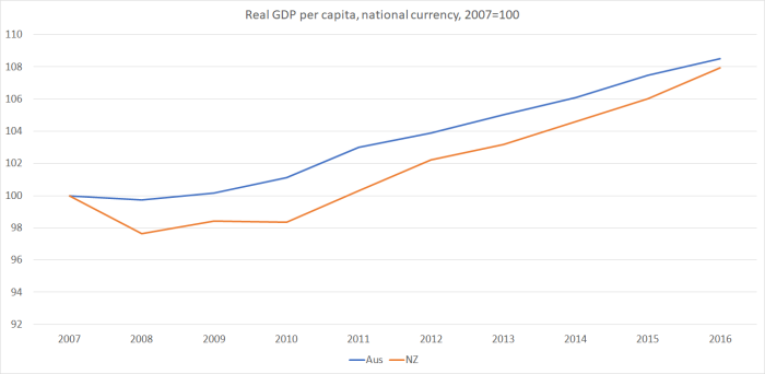 real GDP nz vs aus