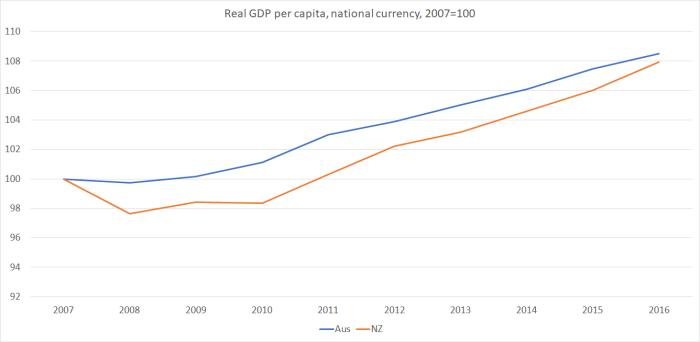 real GDP nz vs aus