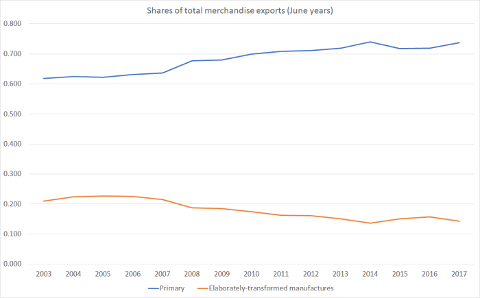 share of merch exports