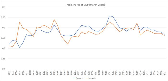 trade shares