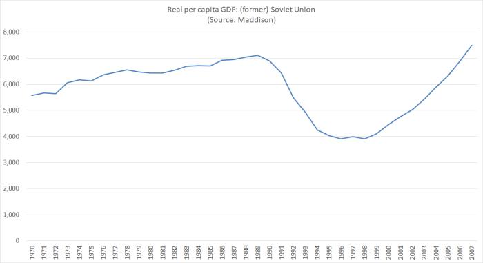 USSR GDP
