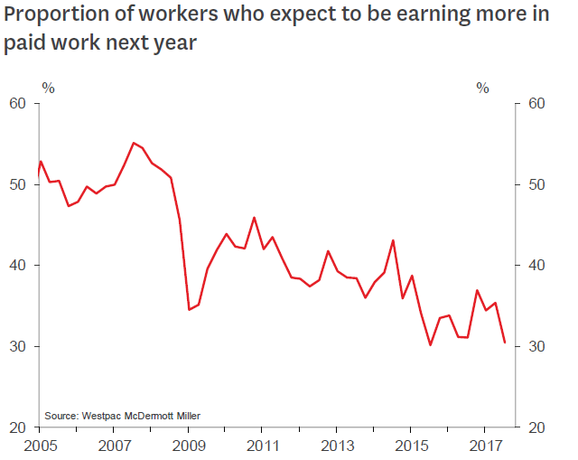 wage expectations