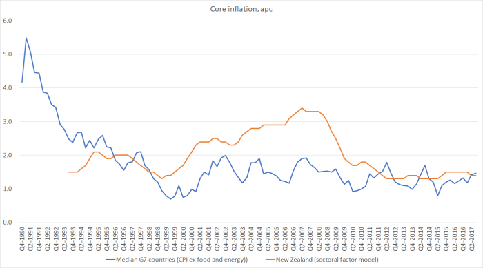 core inflation G7