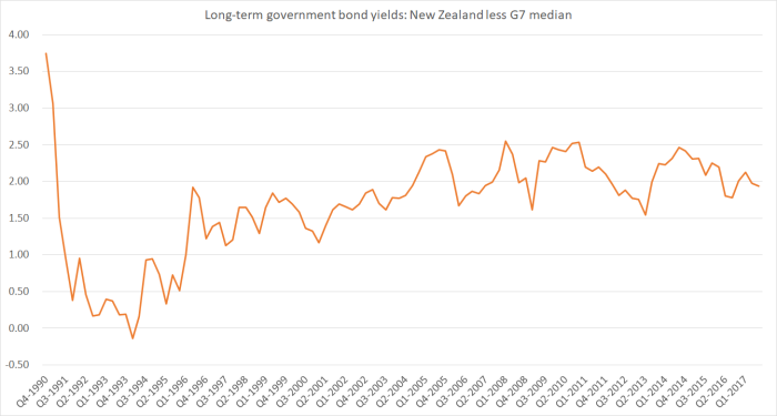 gap between NZ and world int rates