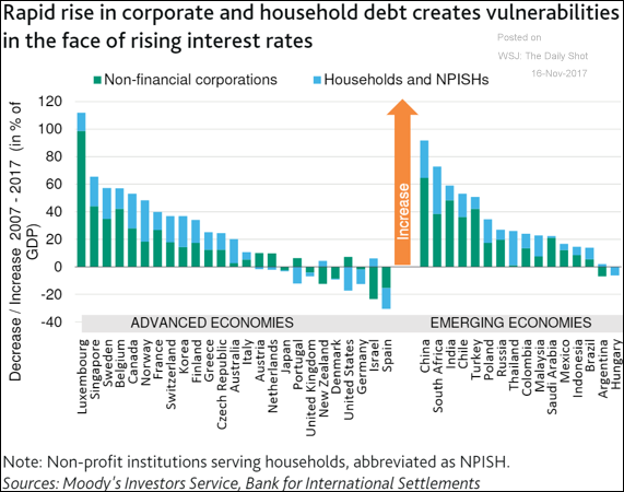 household and corporate debt