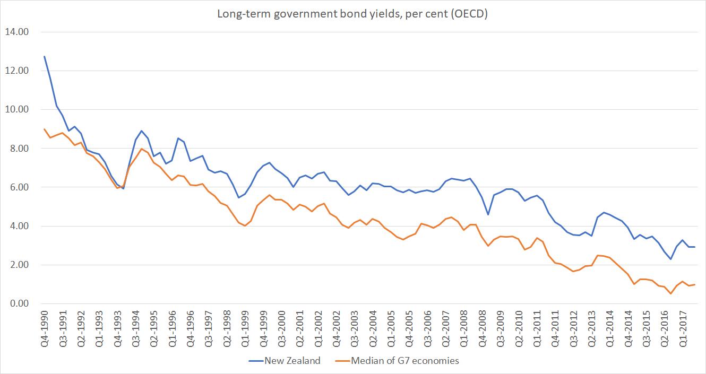 Long-Term Bonds