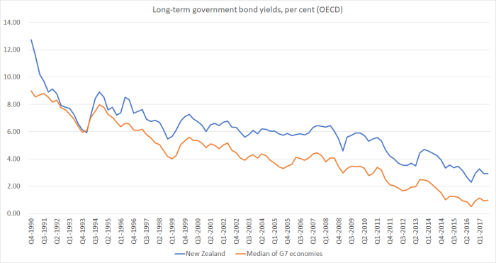 long-term bond yields Nov 17