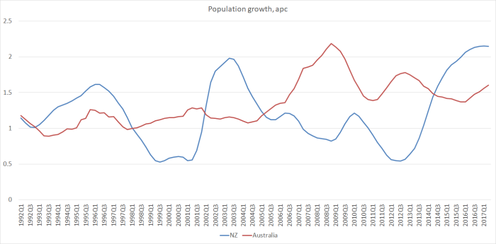 popn growth nz vs aus