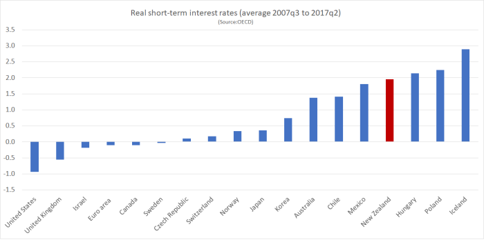 real short-term int rates oecd