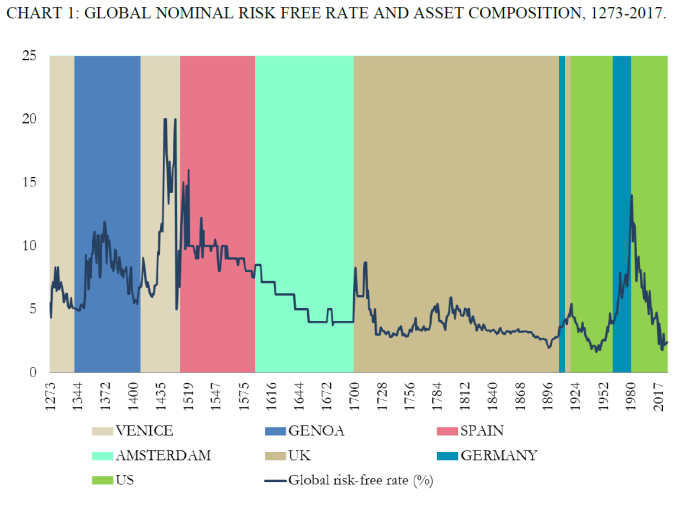 very long term nom int rates