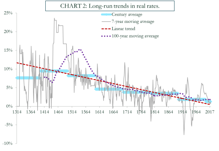very long-term real rates.png