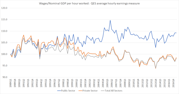 wages and nom GDP QES