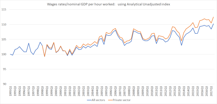 wages and nomina GDP phw an unadj.png