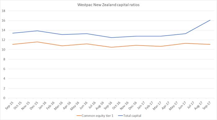 wpac capital ratios