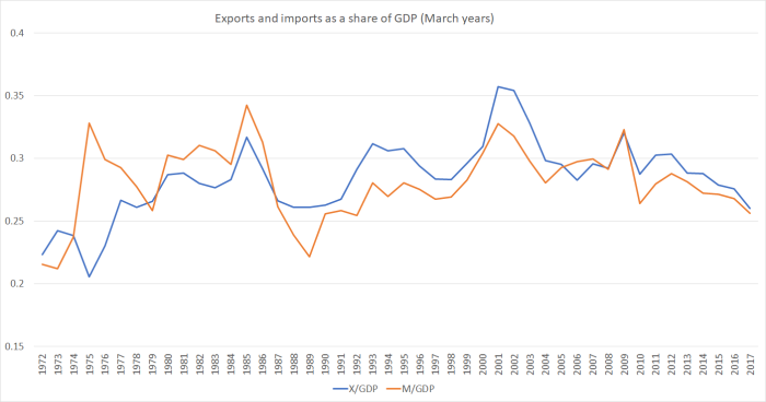 X and M share of GDP