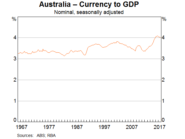Aus currency to GDP