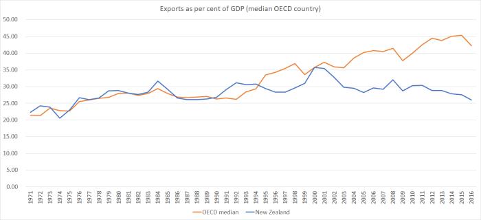 export %