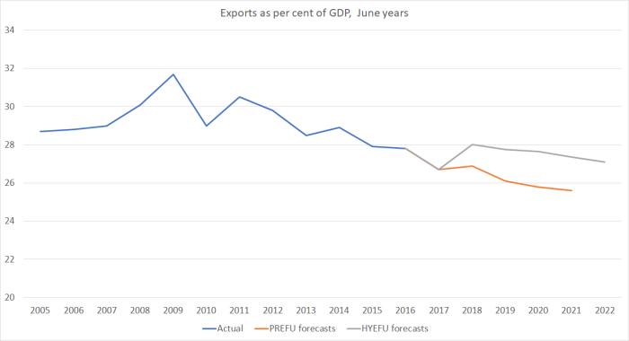 exports hyefu