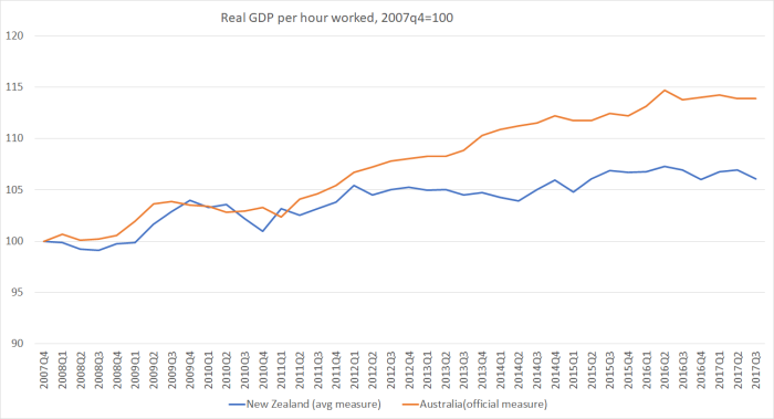 AUs and NZ reaL gdp PHW