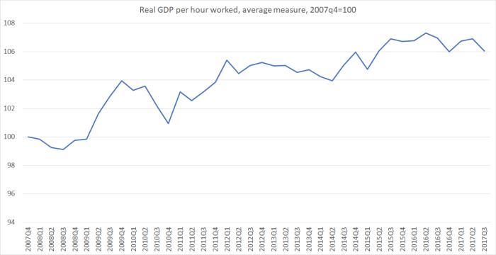 GDP phw worked NZ Jan18