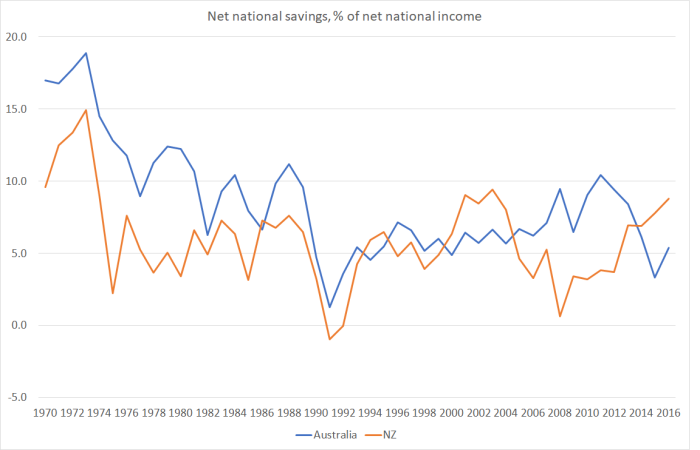 net nat savings nz and aus