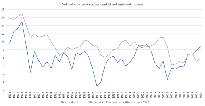 net national savings oecd