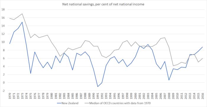 net national savings oecd