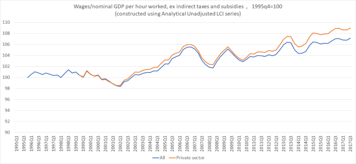 wages and nom GDP phw ex taxes and subsides jan 18