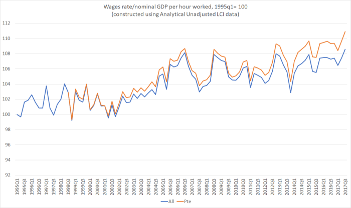 wages and nom GDP phw jan 18