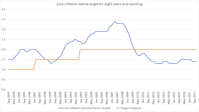 core inflation feb 17