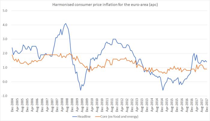 euro area CPI