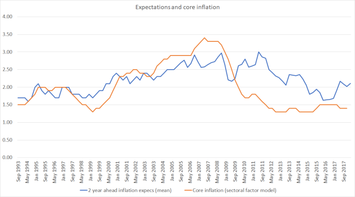 expecs and core inflation feb 18
