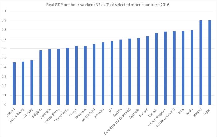 GDP phw Feb 18