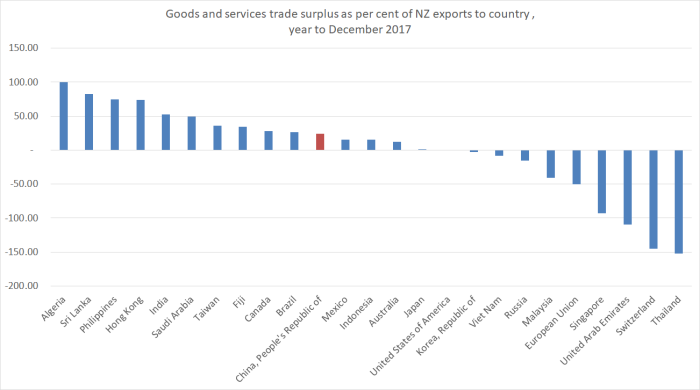 bilateral trade surpluses