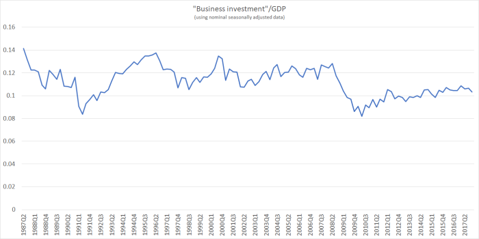 business investment to dec 17