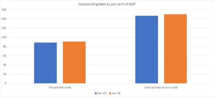 debt to GDP NZ