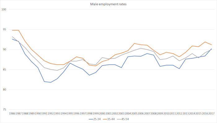 employment rate prime age males